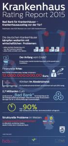 Infografik Krankenhaus Rating Report 2015